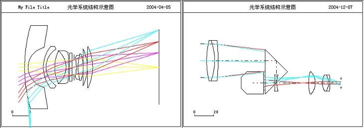 光学系统的各种几何像差