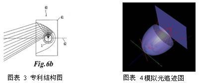 LED照明系统专利数据库