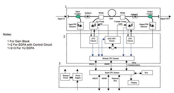 讯技光电掺铒光纤放大器