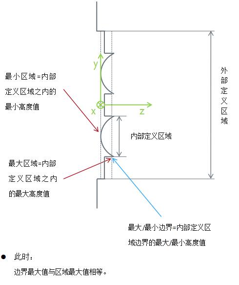 发光管 阵列电路