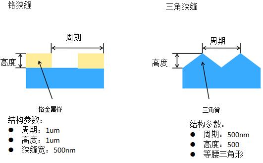 光栅结构中场分布的严格分析