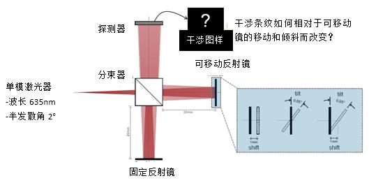德飞讯科技有限公司_基于激光的迈克尔逊干涉仪和干涉条纹探测 - 讯技光电科技(上海 ...